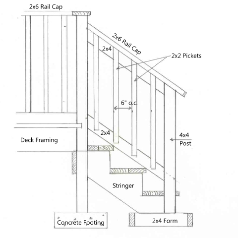 Install stair railing - How to install interior stair railings ...