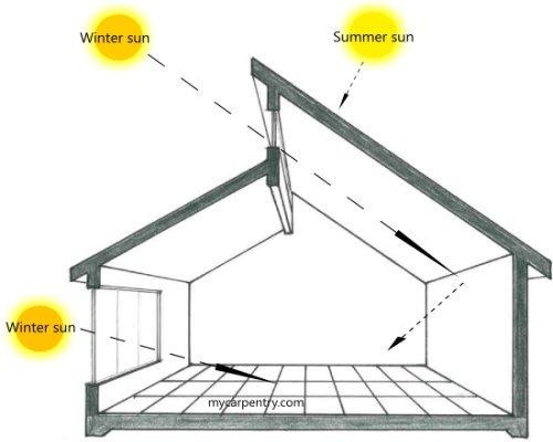 Direct Gain Passive Solar Design