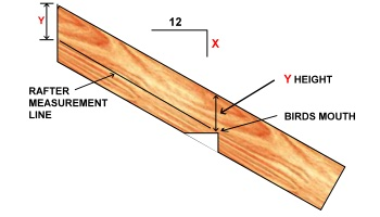 Roof Framing - Rafter Tail