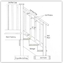 How To Build A Deck - Building deck stairs railing