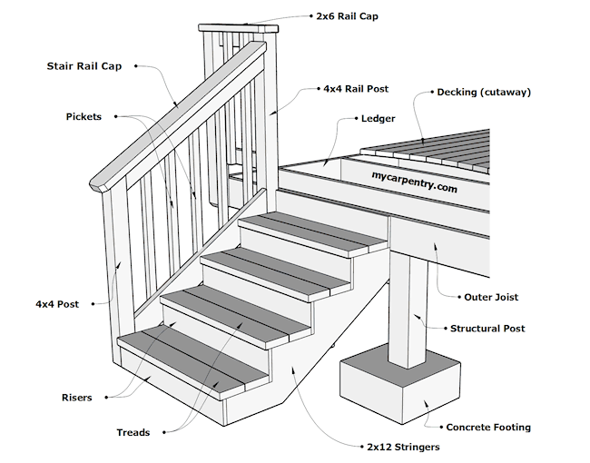 Building Stairwell Diagram - Wiring Diagram Library