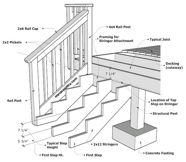 building stairs. Black Bedroom Furniture Sets. Home Design Ideas