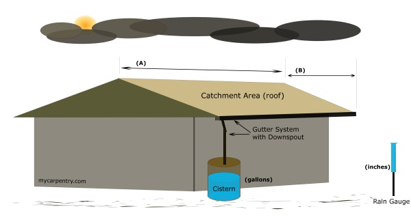 Water Collection System - Cistern