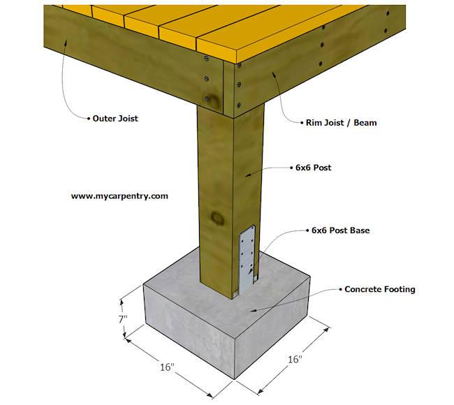 Deck Footing