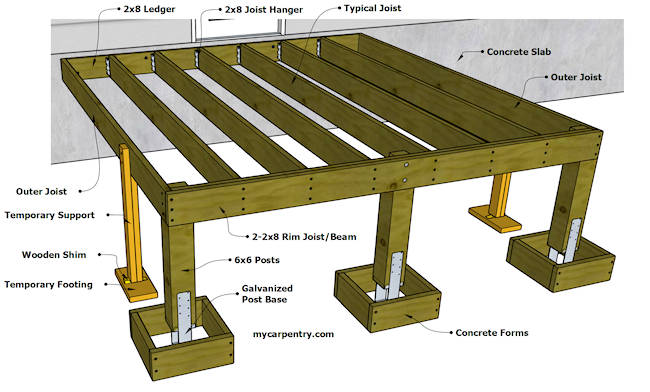 Finished Deck Frame