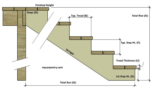 Stair calculator calculate stair rise and run for Basement framing calculator