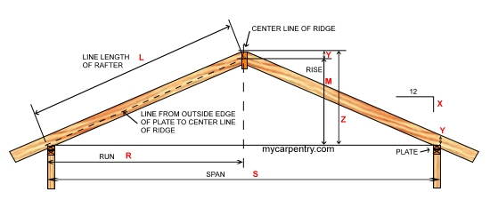 Roof Pitch Calculator Calculates Pitch Rafter Length