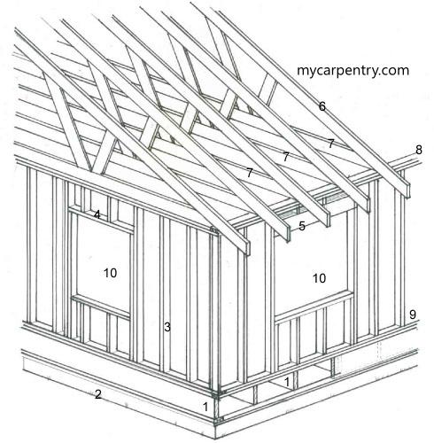 residential framing - Wood Framing Basics
