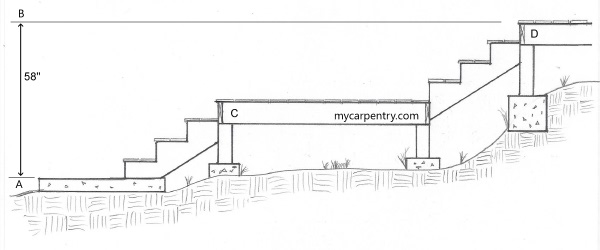 garage landing and stairs ideas - Stairs with landings a guide to stair landings