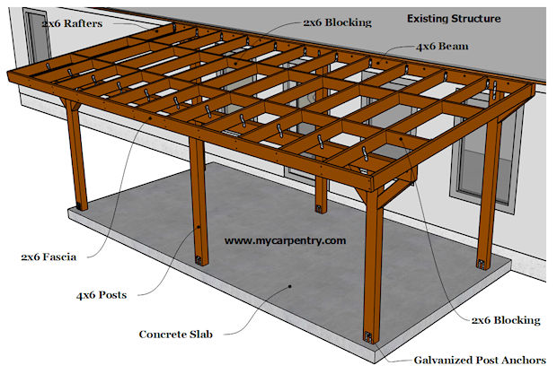 Building a patio cover plans for building an almost free for Build a freestanding patio cover