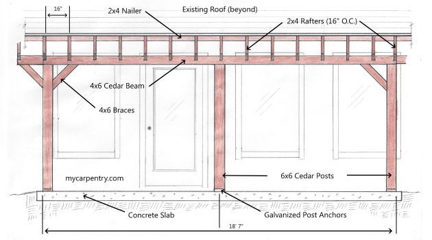 Patio cover plans build your patio cover or deck cover for Front porch plans free