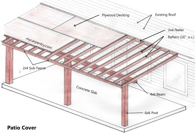 Patio Cover Plans - Build Your Own Deck Cover or Patio Cover