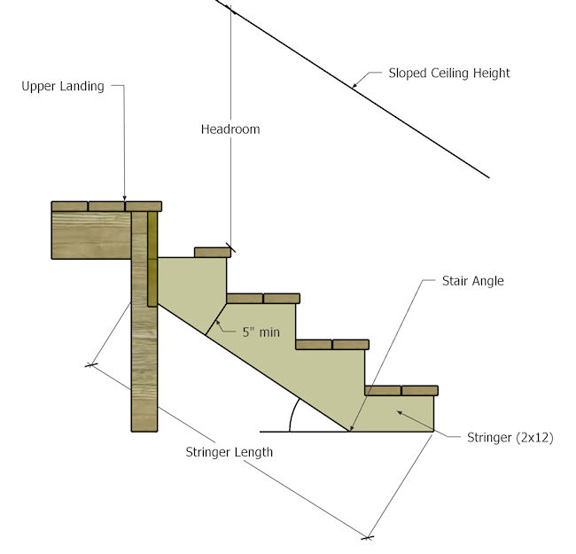 Calculating the size of the steps and the angle of the staircase.