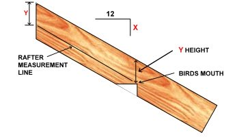 Roof Framing   Rafter Tail