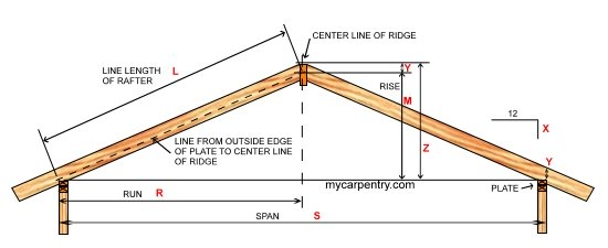 Roof framing learn how to frame a roof and calculate for Standard garage roof pitch