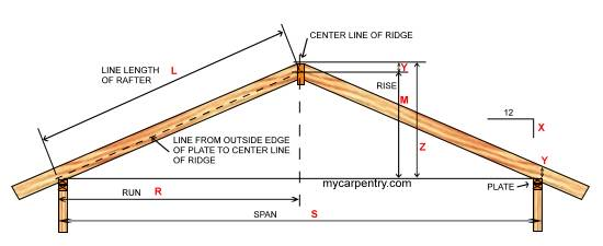 framing a gable roof - Roof Slope