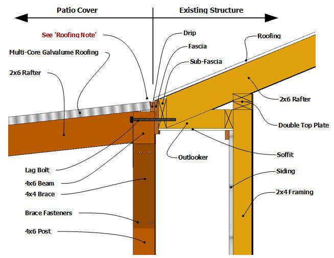 Building a Patio Cover - Plans for building an almost-free