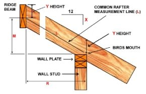 Rafter Profile