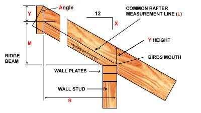 common rafter detail - How To Measure Roof Pitch