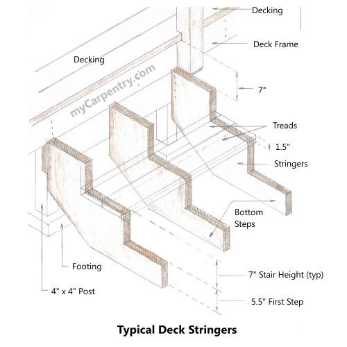 Building Stairs on A Frame House Blueprints