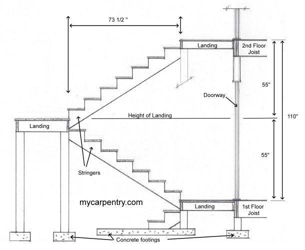 Stairs With Landings A Guide To Stair Landings