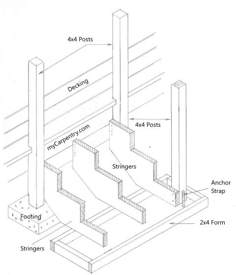 Install Stair Railing