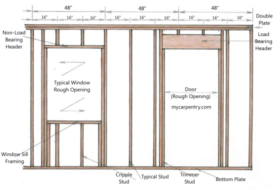 framing a wall rh mycarpentry com shear wall framing diagram basic wall framing diagrams