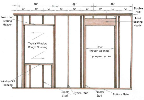 Framing a door for Location of doors and windows